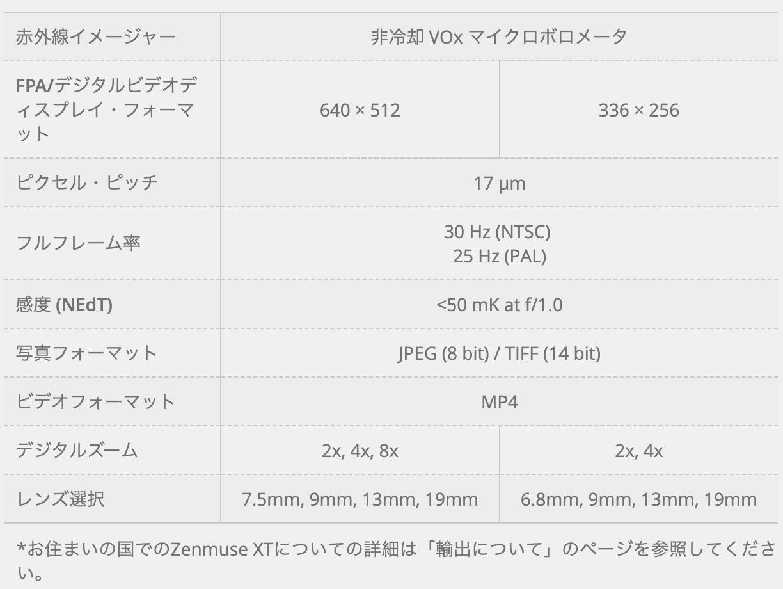 DJI ZenmuseXTのカメラスペック